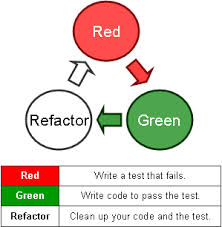 tdd red green refactor